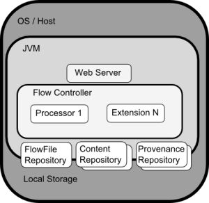 Apache NiFi Eases Dataflow Management & Accelerates Time to