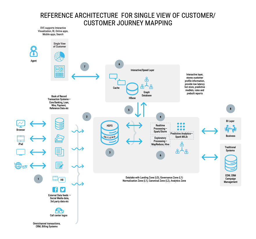 Demystifying Digital Reference Architecture For Single