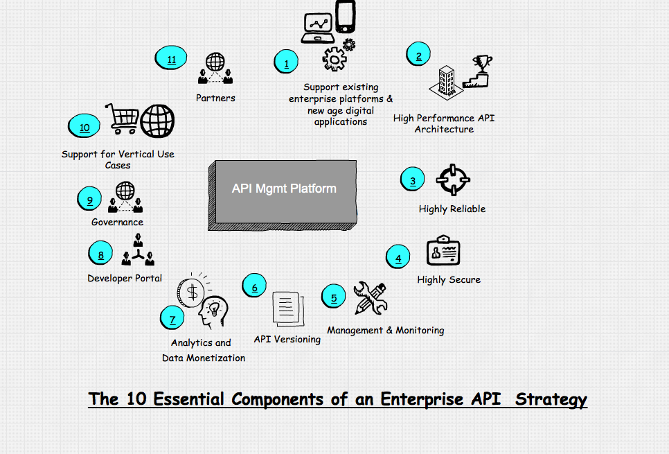 The Why And How Of An Enterprise Api Strategy Vamsi Talks Tech