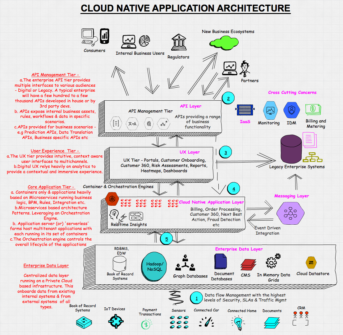 Software architecture infographic